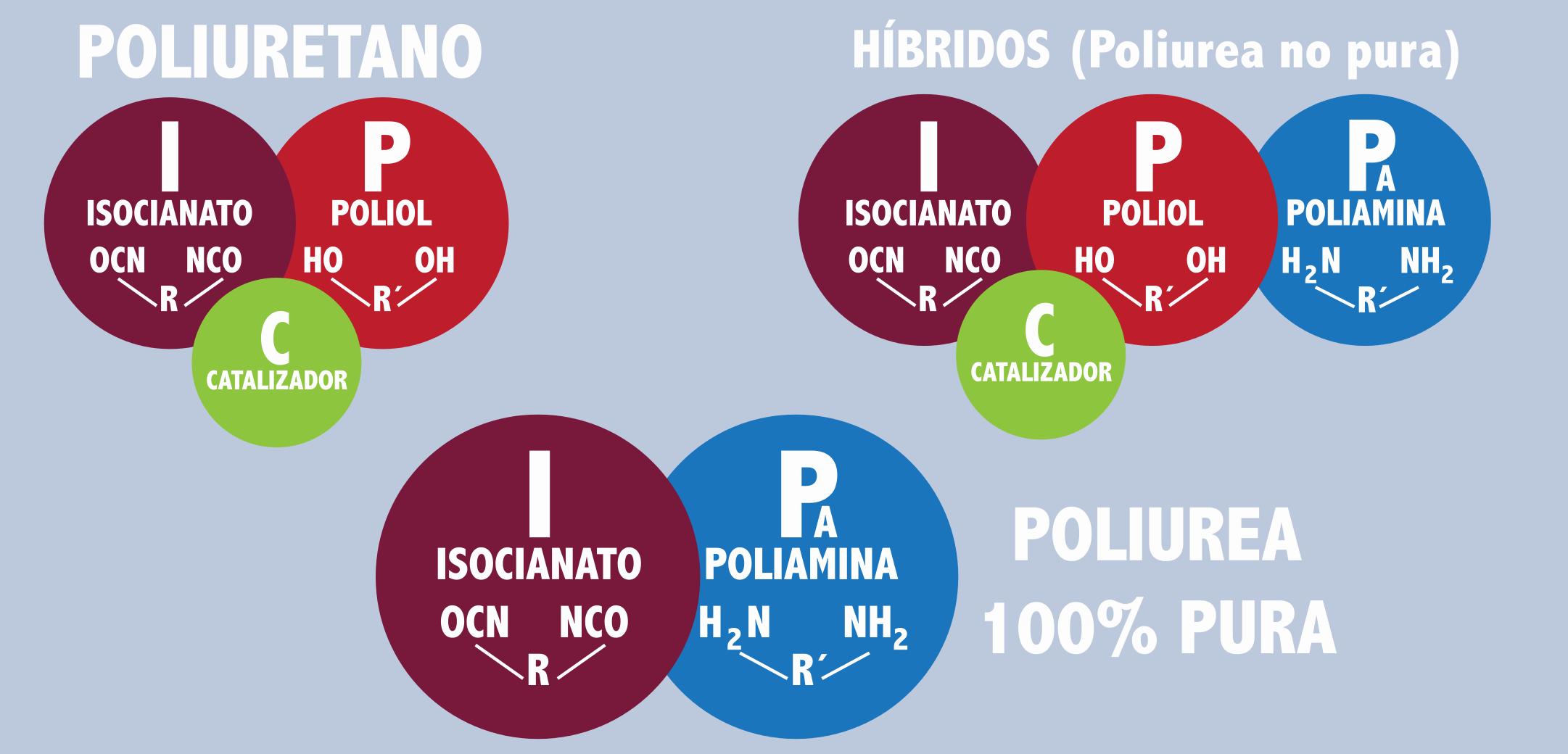 Pisos de Poliurea Mexipol